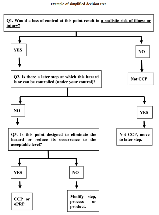 Example of simplified Critical Control Points decision tree diagram